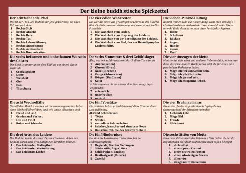 Spickzettel_Buddhismus
