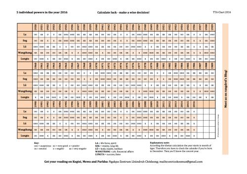 TTA_Chart_2016_engl Blatt1
